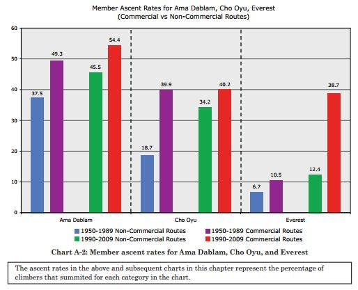 Himalayan database ChartA2