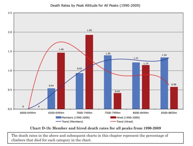 Himalayan database ChartD1